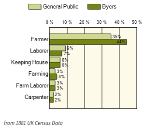 Ancestry Byers Occupations