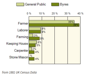 Ancestry Byres Occupations