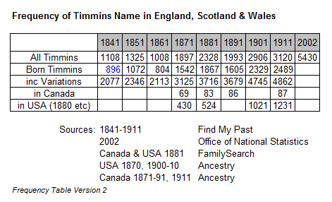 Timmins Surname Frequency Table