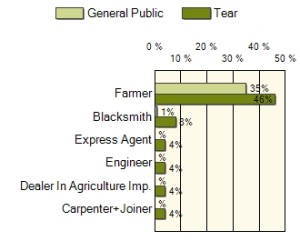 Tear 1881 Census - Occupations