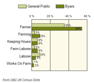 Byars Occupations